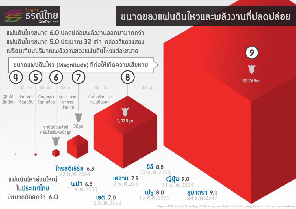 เปรียบเทียบขนาดของแผ่นดินไหวและพลังงานที่ถูกปลดปล่อย เครดิต วิชาการธรณีไทย (GeoThai.net)
