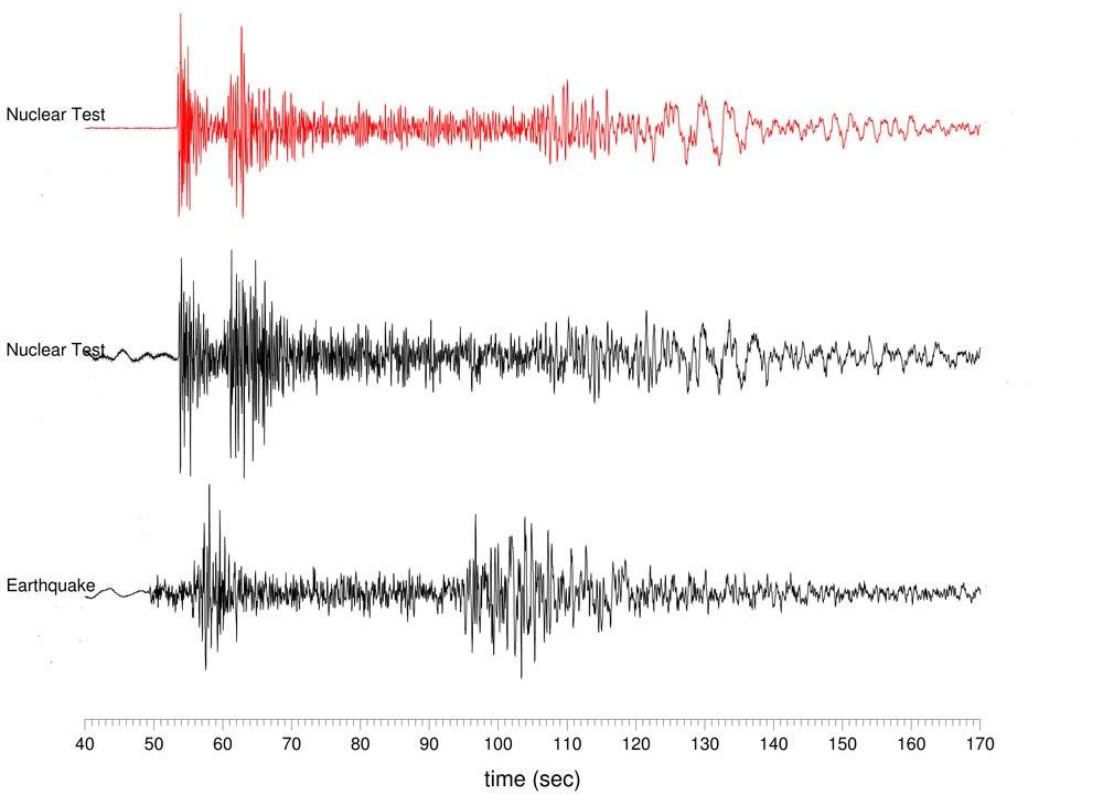 ความแตกต่างทางลักษณะคลื่นไหวสะเทือน ที่เกิดจากแผ่นดินไหว (ล่าง) และการทดลองขีปนาวุธนิวเคลียร์ (บน-กลาง) โดยดูจากความแตกต่างของความสูง (Amplitude) ของคลื่นปฐภูมิ (P-Wave) ทำให้นักธรณีฟิสิกส์หรือนักแผ่นดินไหวสามารถที่จะคำนวนหาบริเวณที่มีการทดลองขีปนาวุธนิวเคลียร์ได้ (credit: Lamont-Doherty Earth Observatory, Columbia University)