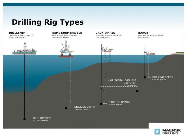 เปรียบเทียบแท่นขุดเจาะที่ระดับความลึกแตกต่างกัน (เครดิตภาพ Maersk Drilling)