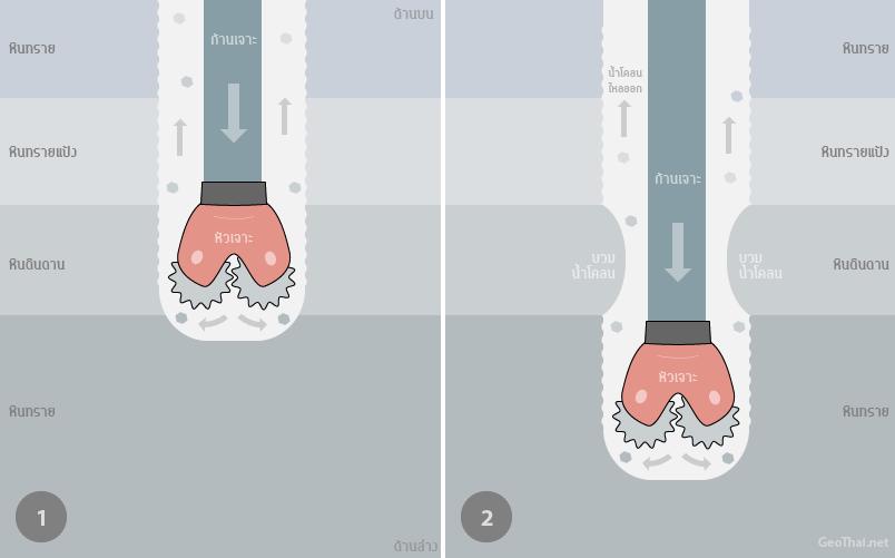แบบจำลองการเจาะผ่านชั้นหินดินดาน น้ำจากน้ำโคลนซึมเข้าไปในชั้นหินและเกิดการบวมน้ำของหินดินดาน ทำให้หลุมแคบลง เป็นอุปสรรคต่อการดึงหัวเจาะกลับ (เครดิตภาพ GeoThai.net)