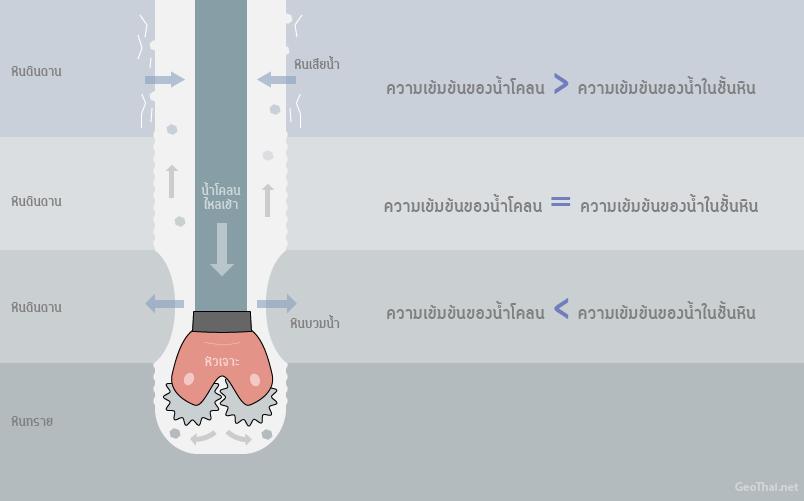 เปรียบเทียบความแตกต่างระหว่างความเข้มข้นของน้ำโคลนและน้ำในชั้นหิน (เครดิตภาพ GeoThai.net)