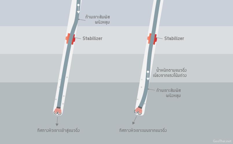 ตำแหน่ง Stabilizer และการคดงอของก้านเจาะ เนื่องจากน้ำหนัก (GeoThai.net)