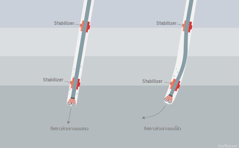 การติดตั้ง Stabilizer สำหรับการเจาะแบบตรง และการเจาะแบบโค้ง โดยก้านเจาะมีลักษณะโค้งงอตามทิศทางที่กำหนดไว้ (GeoThai.net)