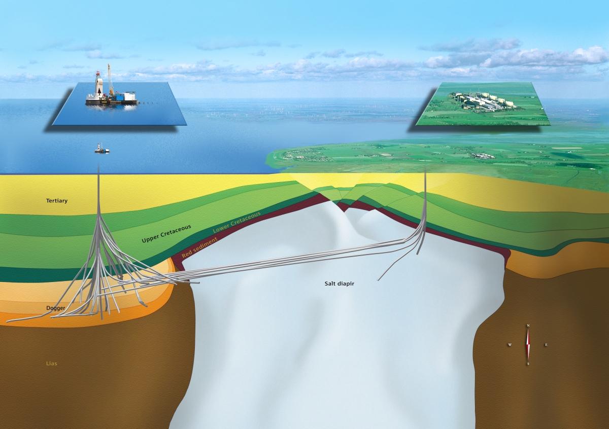 ตัวอย่างหลุมเจาะทางตอนเหนือของประเทศเยอรมัน  หลุมเจาะแต่ละหลุมมีทิศทางแตกต่างกัน ที่ความลึกกว่า 3 กิโลเมตร และมีระยะทางตามแนวหลุมมากกว่า 9 กิโลเมตร (image credit RWE.com)