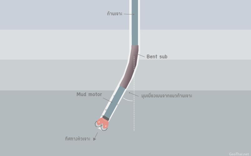 ตำแหน่ง Mud motor และ Bent sub สำหรับการบังคับทิศทางหัวเจาะ (GeoThai.net)