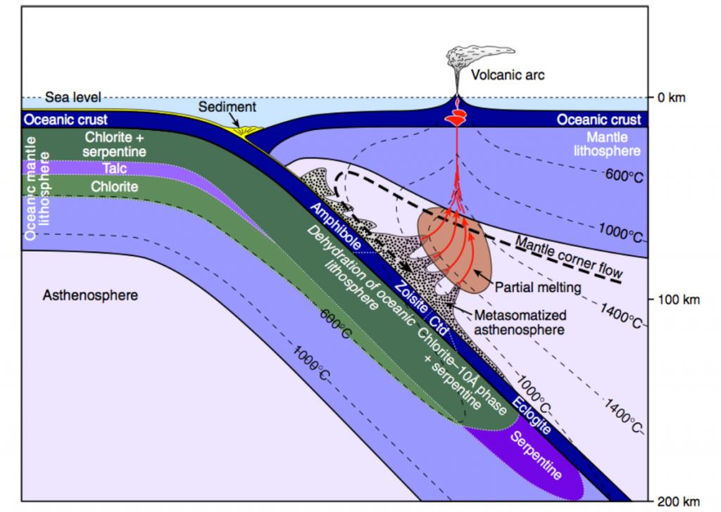 รูปที่ 2 กราฟิกแสดงโครงสร้างและกระบวนการภายในแผ่นเปลือกโลกที่มีการมุดตัวใต้แนวภูเขาไฟกลางมหาสมุทร (from Richards et al., 2011)