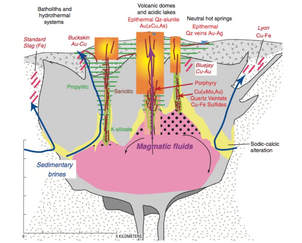 รูปที่ 3 กราฟิกแสดงความสัมพันธ์ระหว่างระบบความร้อนใต้พิภพและมวลหินแกรนิตใต้พื้นโลก กับการสะสมตัวของแหล่งแร่ (from John et al., 2010)