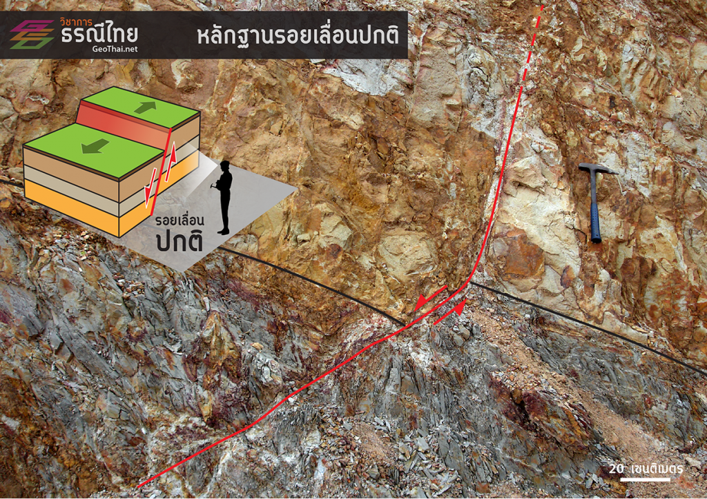 ตัวอย่างรอยเลื่อนปกติ ตัดผ่านชุดหินโคลนและหินทราย จ.เชียงราย สังเกตหินฝั่งซ้ายเลื่อนลงเมื่อเทียบกับหินฝั่งขวา