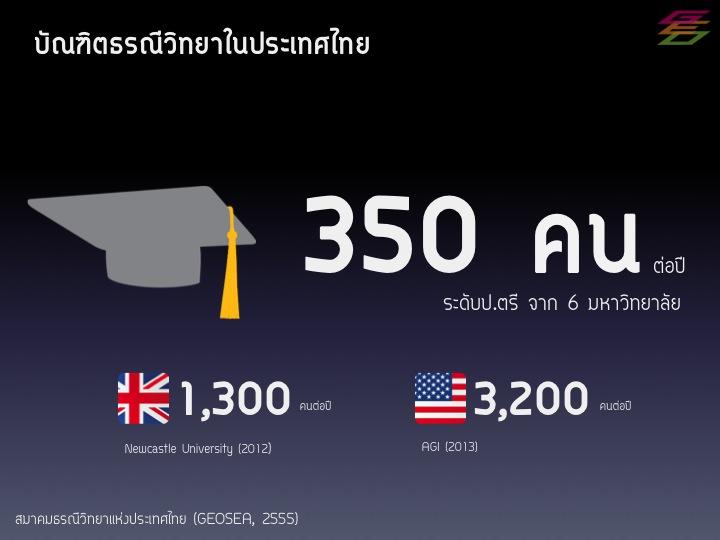 จำนวนบัณฑิตธรณีวิทยาต่อปีในประเทศไทย เทียบกับสหราชอาณาจักร และสหรัฐอเมริกา