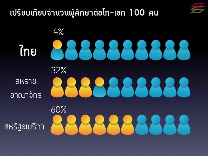 เปรียบเทียบสัดส่วนการศึกษาต่อของบัณฑิตธรณีวิทยาจากประเทศไทย สหราชอาณาจักร และสหรัฐอเมริกา ในภาพสีเหลืองแทนผู้ที่ศึกษาต่อ สีฟ้าแทนผู้ที่จบป.ตรี�